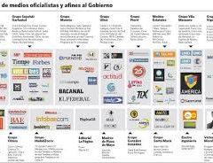 El mapa de medios en tiempos de Macri